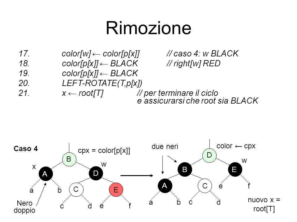 Rimozione color[w] ← color[p[x]] // caso 4: w BLACK